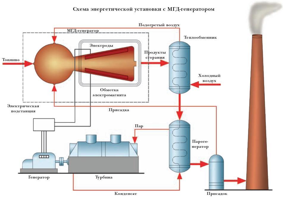 Газовая турбина генератор своими руками