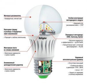 5 фактов о преимуществах светодиодных ламп