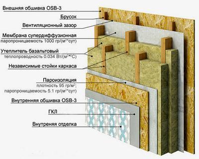 Технология стройки каркасного дома