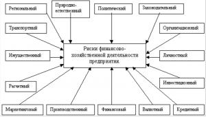 Усовершенствование автоматизации анализа производственных запасов на сельскохозяйственных предприятиях