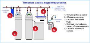 Устройство систем фильтрации воды