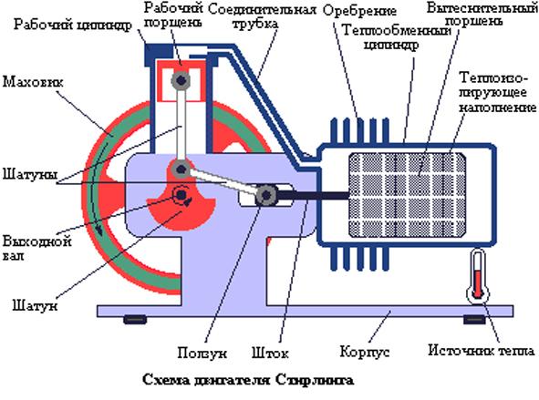 Антигравитационные двигатели своими руками