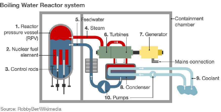 Как сделать ядерный реактор в петры баланс