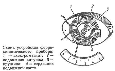 ФЕРРОЗОНД