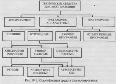 Технические средства и системы диагностирования