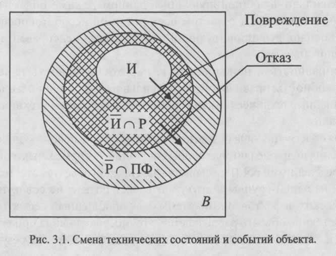 Техническое состояние объекта