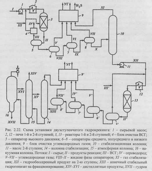 Гидрокрекинг и гидроочистка