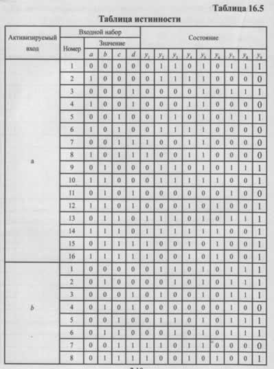 Построение тестов для логических схем методом обобщенной контрольной точки