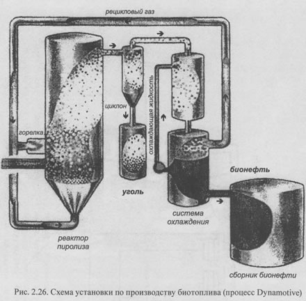 Синтетические моторные топлива