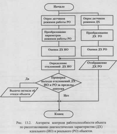Принципы формирования алгоритмов проверки технического состояния объектов