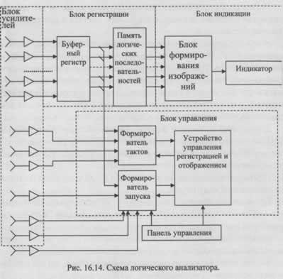 Метод логического анализа для диагностирования устройств с программным управлением