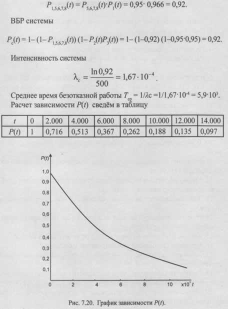 Последовательность логико-вероятностных расчетов надежности резервированных систем