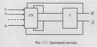 Основные типы триггеров