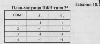 Простейшие планы первого порядка и статистическая обработка результатов эксперимента