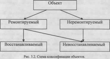 Классификация технических объектов