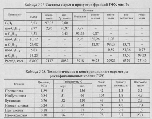 Разделение предельных углеводородов на ГПЗ и НПЗ