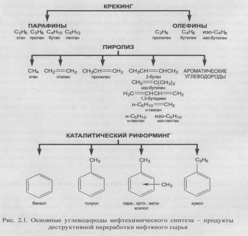 Характеристика товарных нефтепродуктов и газовых фракций