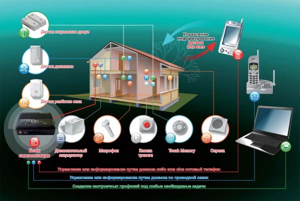 GSM сигнализация - последнее слово в охранных системах