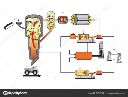 Как использовать биомассу в качестве источника энергии?