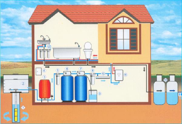 Делаем автономное водоснабжение дома