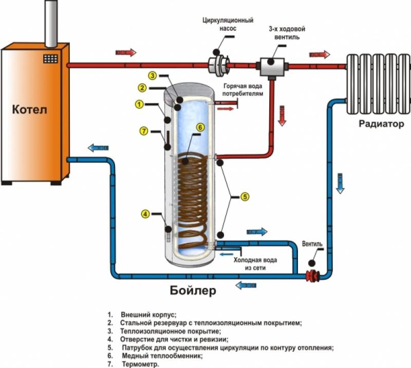 Бойлеры косвенного нагрева – горячая вода и отопление в доме!