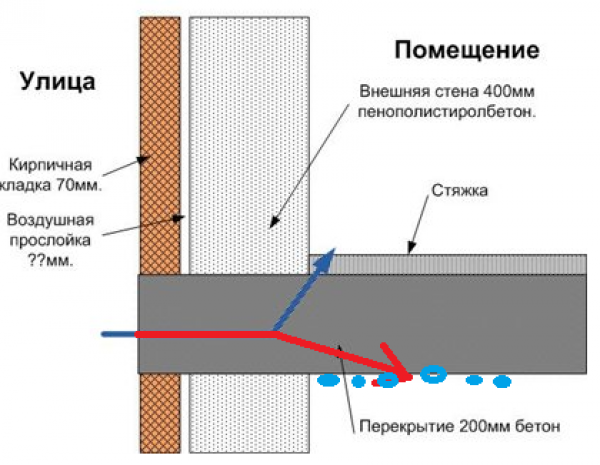Мостики холода в железобетонных конструкциях